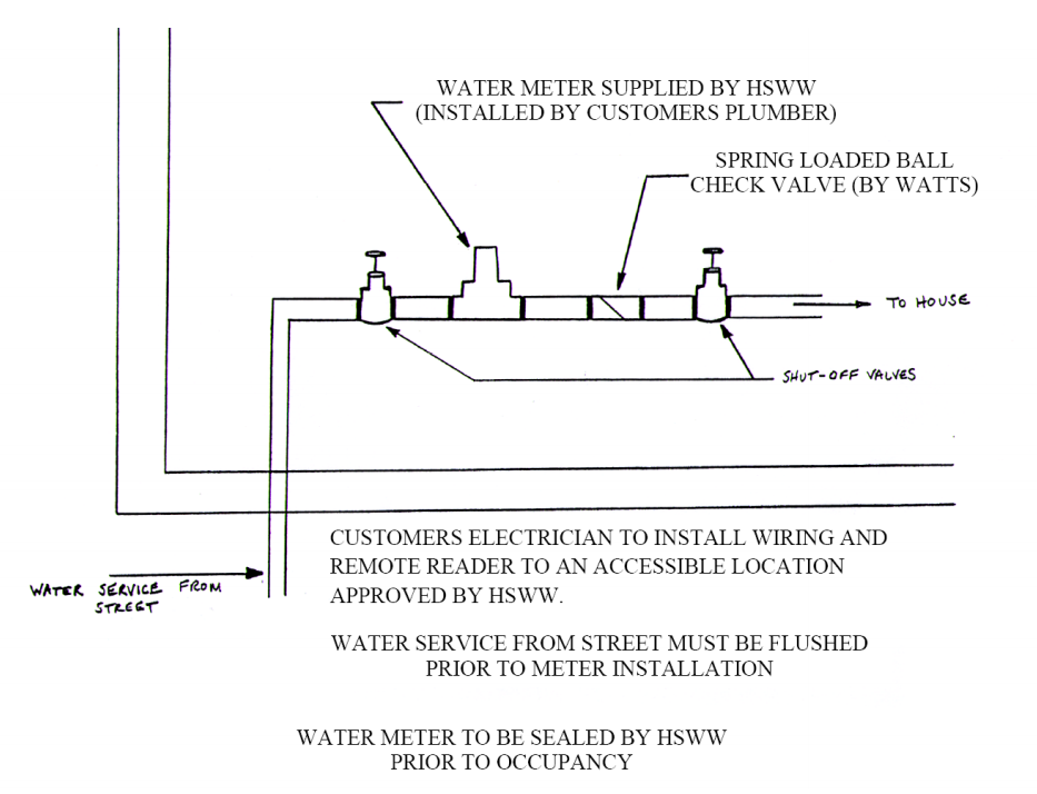 reverse osmosis water filter hook up This is h2o distributors detailed, step-by-step instructions and a reverse osmosis diagram for installing a standard reverse osmosis water purification system an flash animated version of.