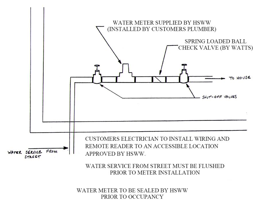 Meter Installation